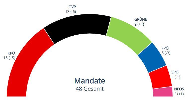 Gemeinderatswahl in Graz 2021